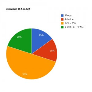 pie-chart_vision_redy